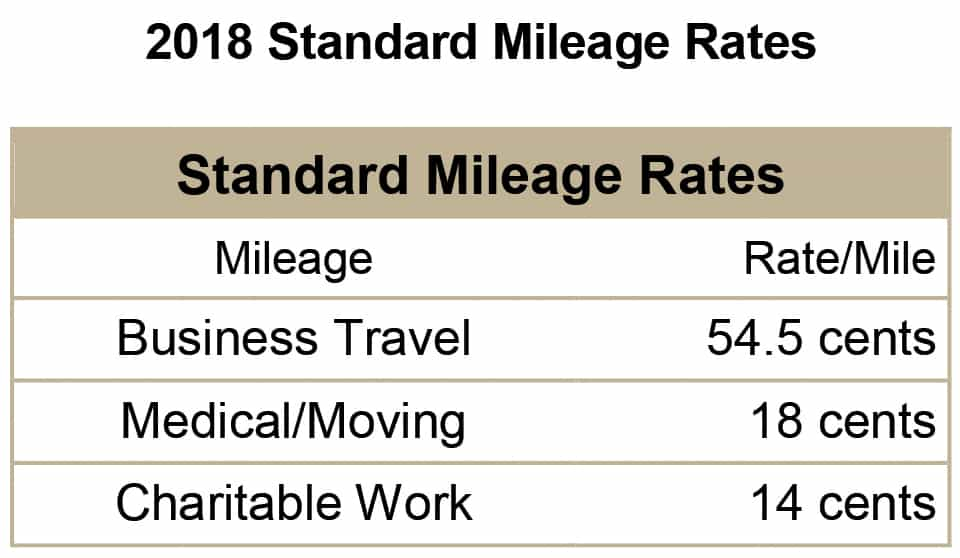 Irs Mileage Allowance >> Irs Announces 2019 Mileage Rates The Amboy Guardian